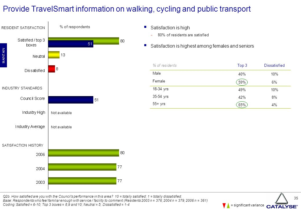 35 Provide TravelSmart information on walking, cycling and public transport  Satisfaction is high − 80% of residents are satisfied  Satisfaction is highest among females and seniors Q2b.