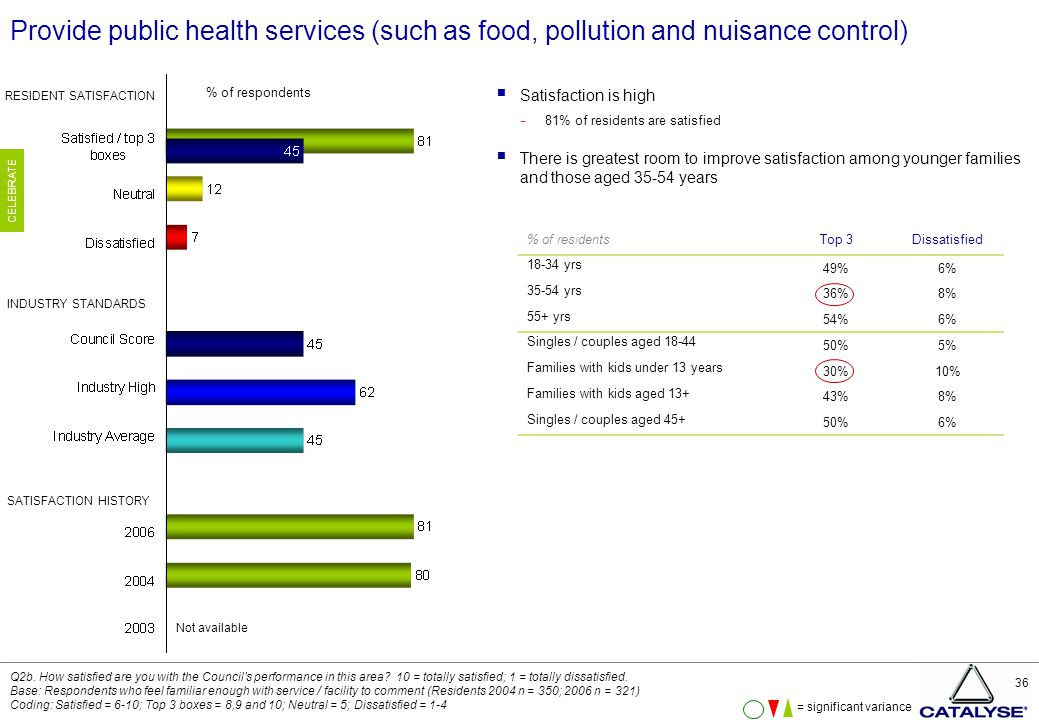 36 Provide public health services (such as food, pollution and nuisance control)  Satisfaction is high − 81% of residents are satisfied  There is greatest room to improve satisfaction among younger families and those aged 35-54 years Q2b.