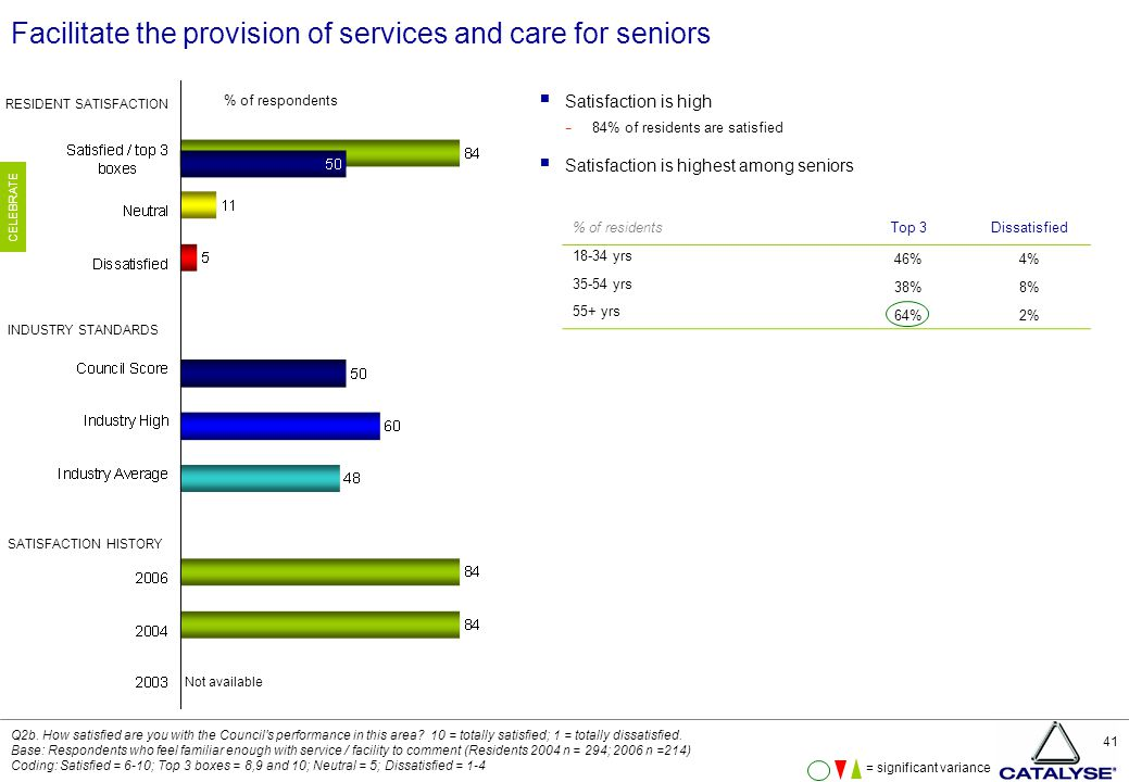 41 Facilitate the provision of services and care for seniors  Satisfaction is high − 84% of residents are satisfied  Satisfaction is highest among seniors Q2b.