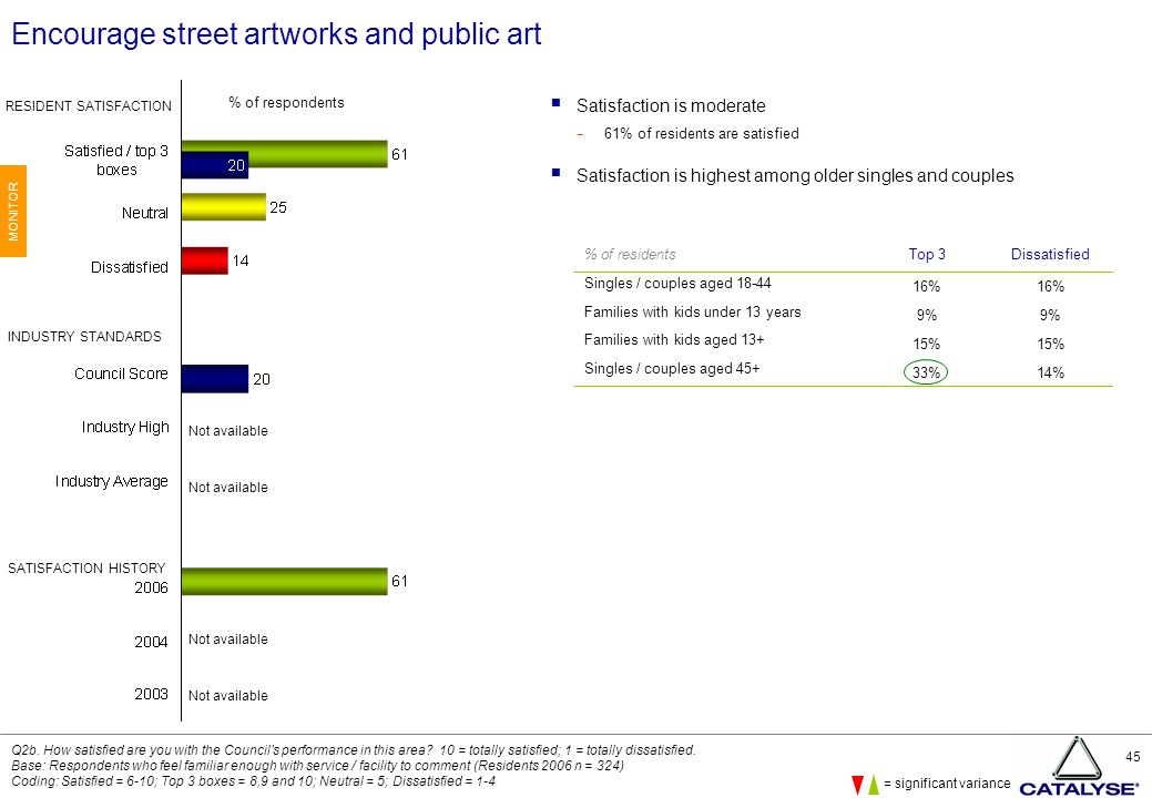 45 Encourage street artworks and public art  Satisfaction is moderate − 61% of residents are satisfied  Satisfaction is highest among older singles and couples Q2b.