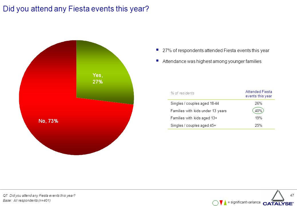 47 Did you attend any Fiesta events this year. Q7.