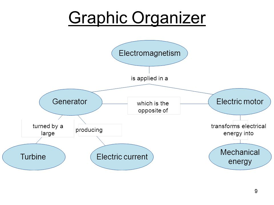9 Graphic Organizer Electric motor Electromagnetism which is the opposite of is applied in a turned by a large transforms electrical energy into producing Generator TurbineElectric current Mechanical energy