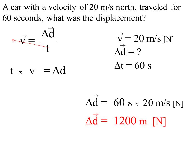 A car with a velocity of 20 m/s north, traveled for 60 seconds, what was the displacement.