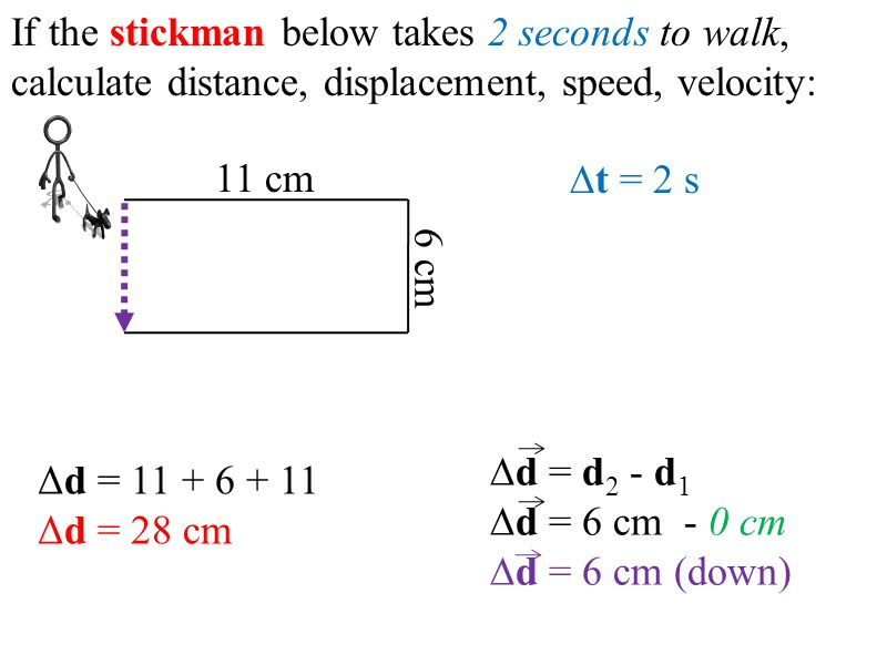 If the stickman below takes 2 seconds to walk, calculate distance, displacement, speed, velocity: 11 cm 6 cm Δd = 11 + 6 + 11 Δd = 28 cm ∆d = d 2 - d 1 ∆d = 6 cm - 0 cm ∆d = 6 cm (down) ∆t = 2 s