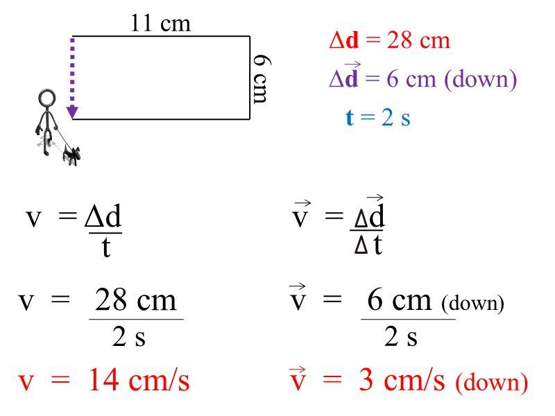 11 cm 6 cm Δd = 28 cm ∆d = 6 cm (down) v = Δd t v = d t t = 2 s v = 28 cm 2 s v = 14 cm/s v = 6 cm (down) 2 s v = 3 cm/s (down)