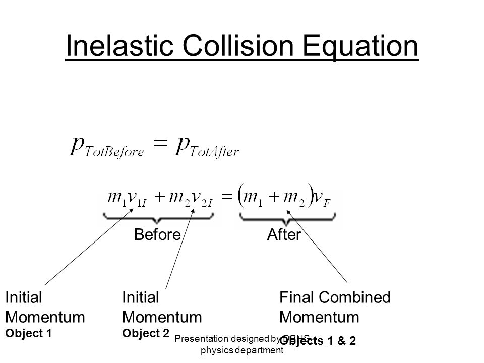 Presentation designed by DBHS physics department Inelastic Collision Equation The inelastic collision equation takes into account the momentum of each object before and after the collision.