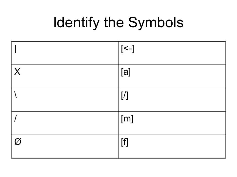 Identify the Symbols |[<-] X[a] \[/] /[m] Ø[f]
