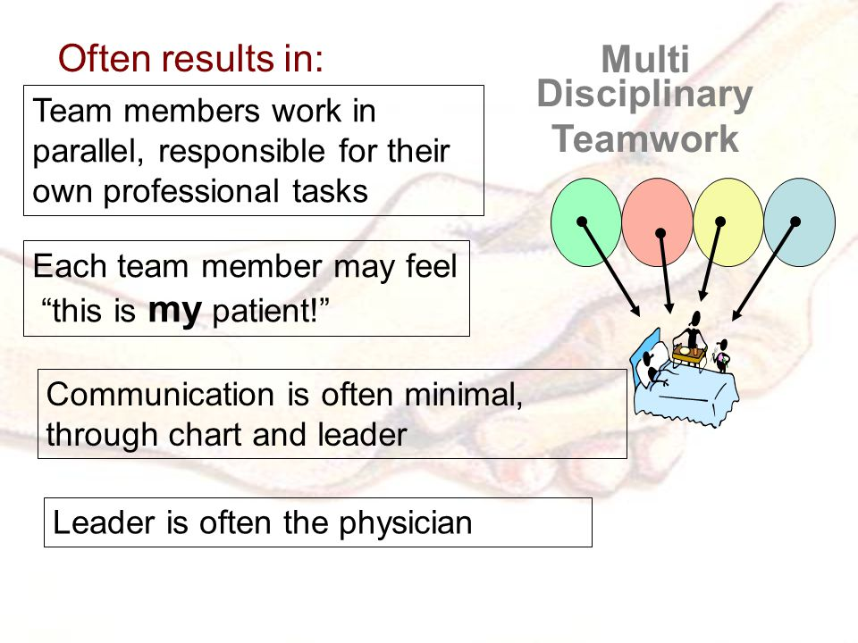 Multi Disciplinary Teamwork Team members work in parallel, responsible for their own professional tasks Communication is often minimal, through chart and leader Leader is often the physician Often results in: Each team member may feel this is my patient!