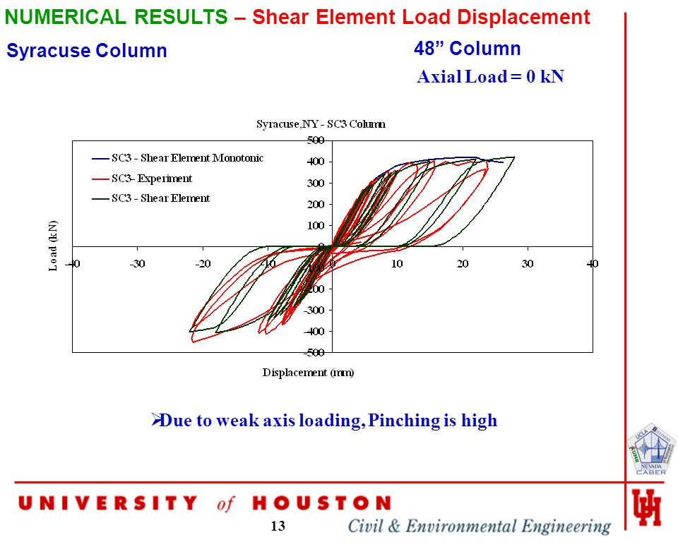 13 NUMERICAL RESULTS – Shear Element Load Displacement 48 Column Syracuse Column Axial Load = 0 kN  Due to weak axis loading, Pinching is high