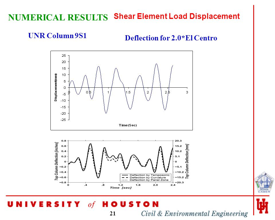 21 NUMERICAL RESULTS Shear Element Load Displacement UNR Column 9S1 Deflection for 2.0*El Centro
