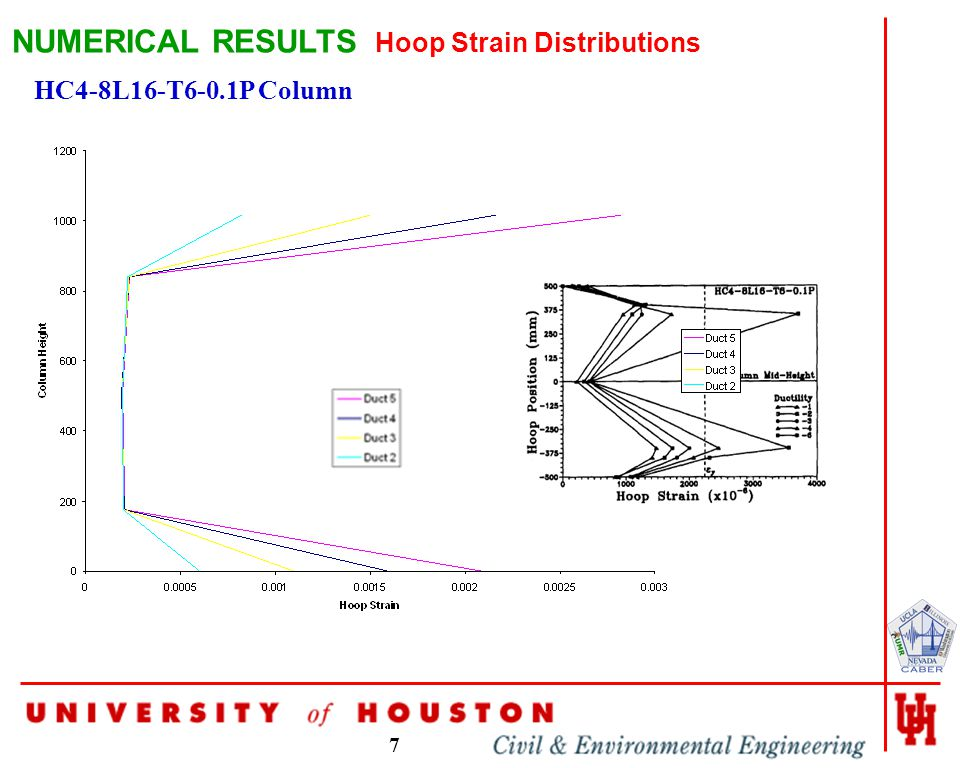 7 NUMERICAL RESULTS HC4-8L16-T6-0.1P Column Hoop Strain Distributions