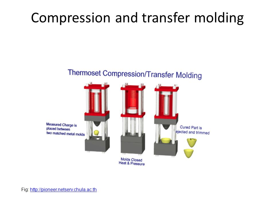 Compression and transfer molding Fig: http://pioneer.netserv.chula.ac.thhttp://pioneer.netserv.chula.ac.th