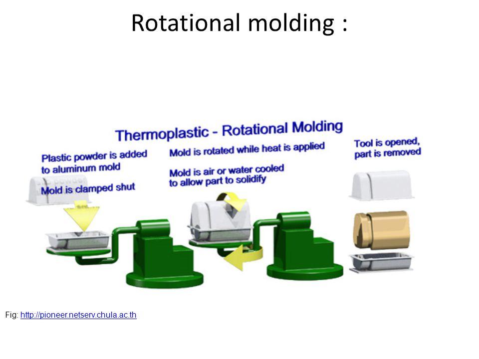 Rotational molding : Fig: http://pioneer.netserv.chula.ac.thhttp://pioneer.netserv.chula.ac.th