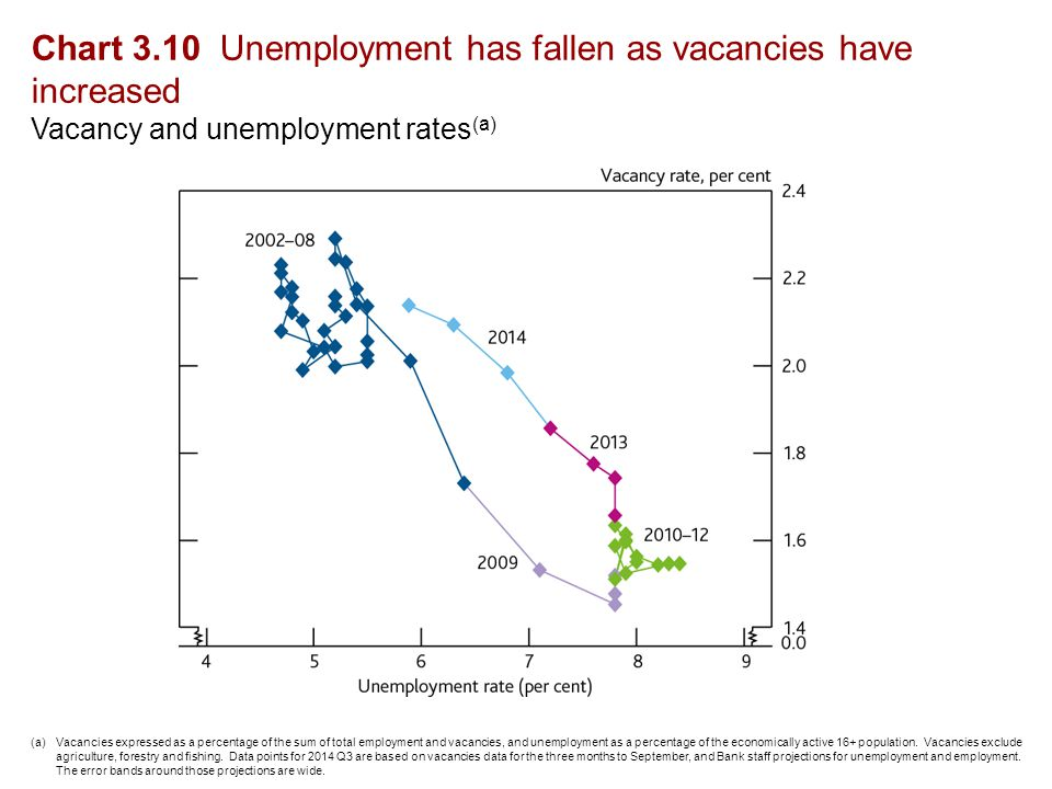 Chart 3.10 Unemployment has fallen as vacancies have increased Vacancy and unemployment rates (a) (a)Vacancies expressed as a percentage of the sum of total employment and vacancies, and unemployment as a percentage of the economically active 16+ population.