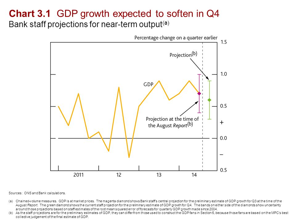 Chart 3.1 GDP growth expected to soften in Q4 Bank staff projections for near-term output (a) Sources: ONS and Bank calculations.