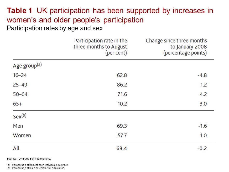 Table 1 UK participation has been supported by increases in women's and older people's participation Participation rates by age and sex Sources: ONS and Bank calculations.