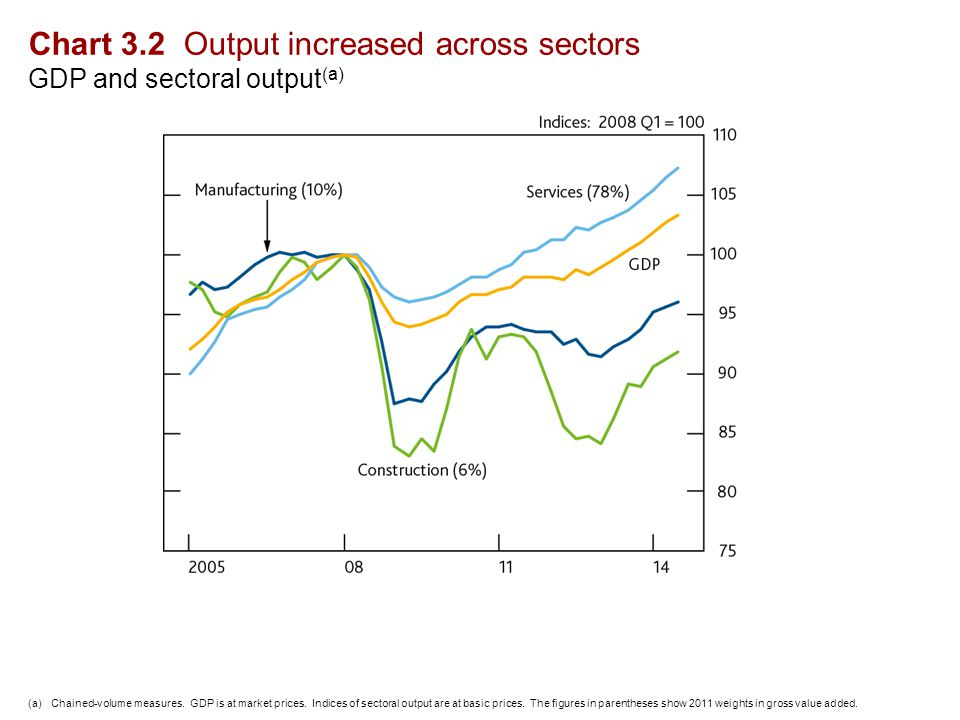 Chart 3.2 Output increased across sectors GDP and sectoral output (a) (a)Chained-volume measures.