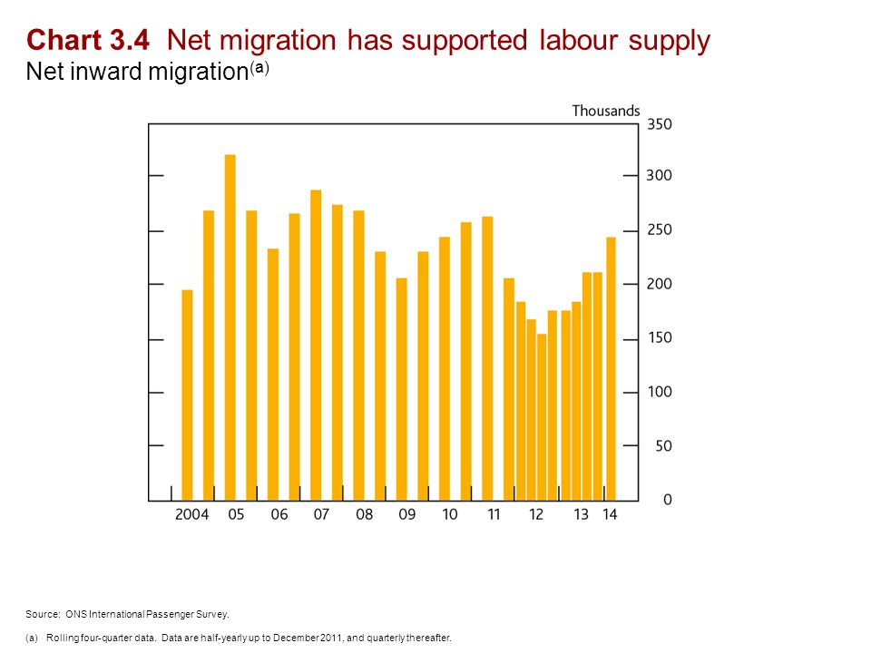 Chart 3.4 Net migration has supported labour supply Net inward migration (a) Source: ONS International Passenger Survey.