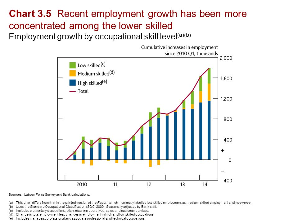 Chart 3.5 Recent employment growth has been more concentrated among the lower skilled Employment growth by occupational skill level (a)(b) Sources: Labour Force Survey and Bank calculations.