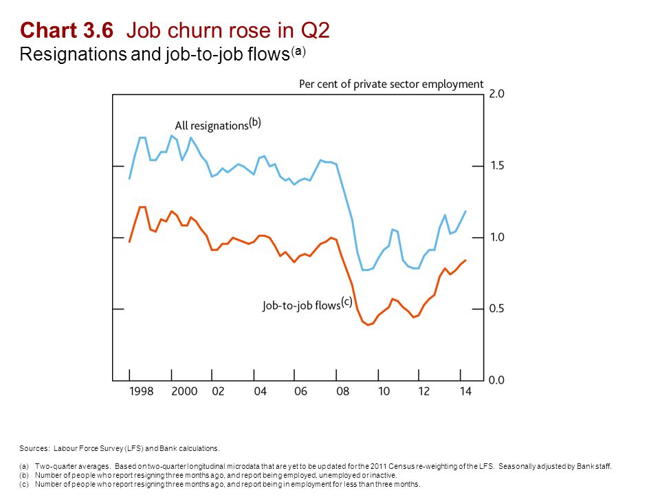 Chart 3.6 Job churn rose in Q2 Resignations and job-to-job flows (a) Sources: Labour Force Survey (LFS) and Bank calculations.