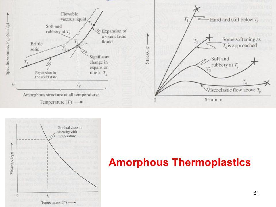 Amorphous Thermoplastics 31