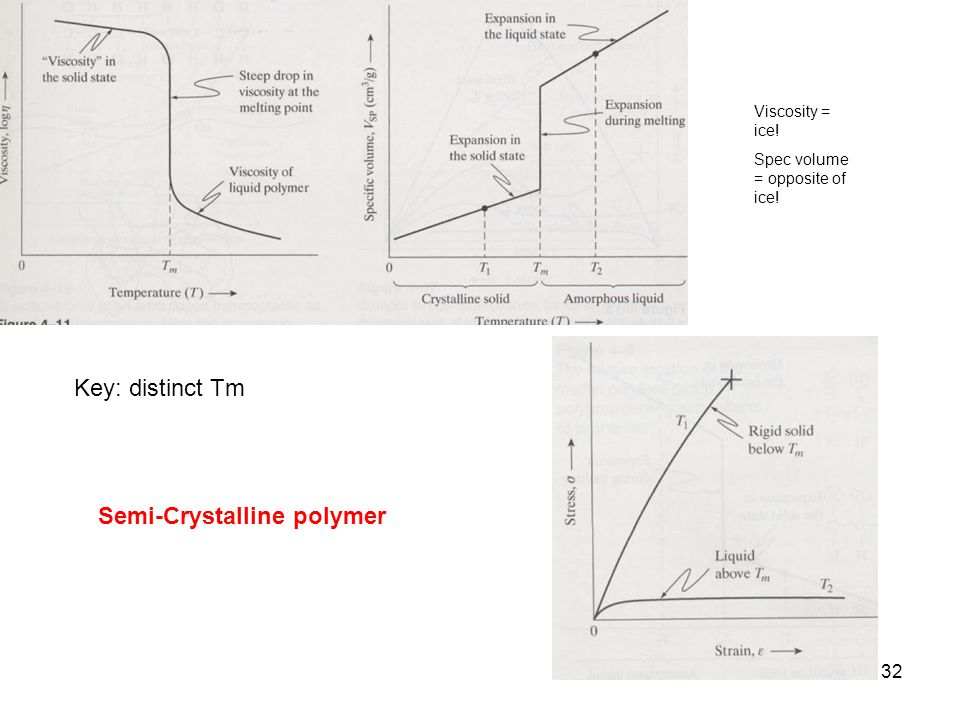 Semi-Crystalline polymer Key: distinct Tm Viscosity = ice! Spec volume = opposite of ice! 32