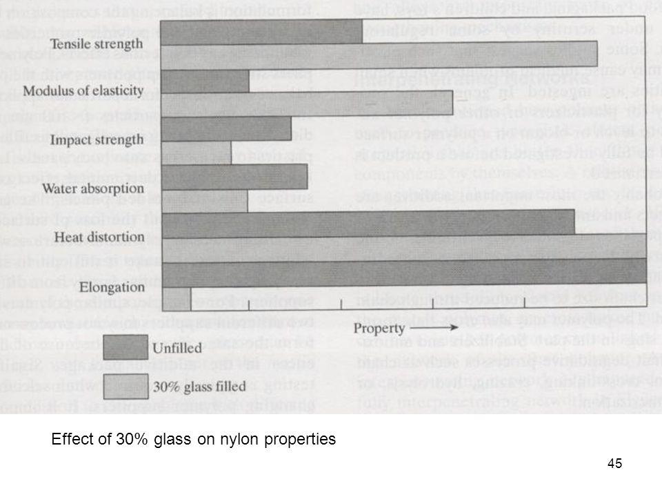 Effect of 30% glass on nylon properties 45