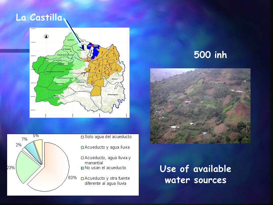 La Castilla 500 inh Use of available water sources