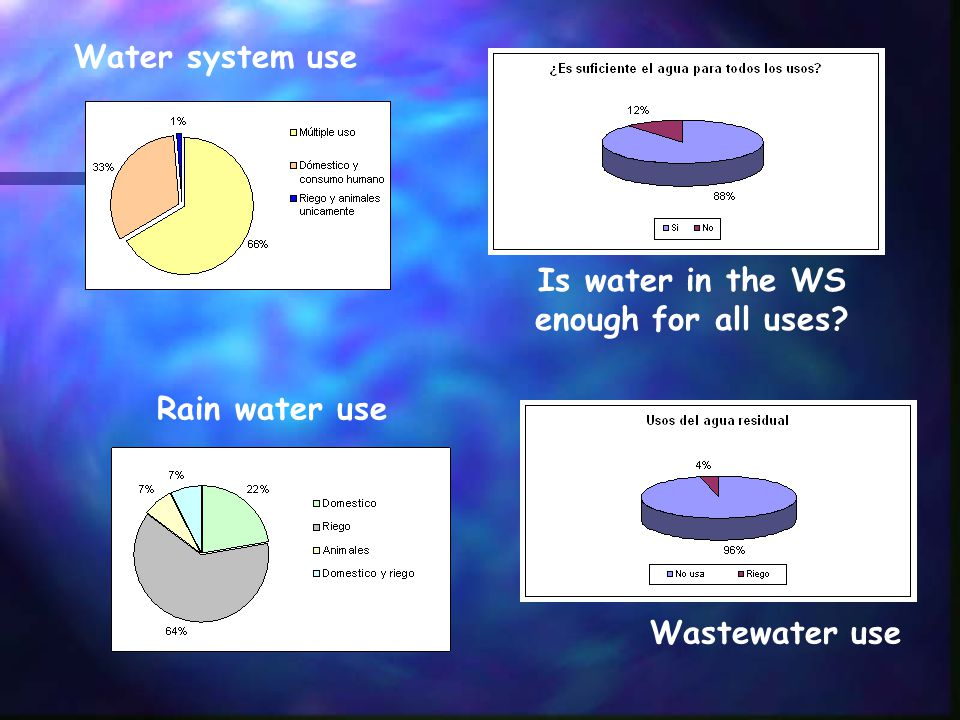 Is water in the WS enough for all uses Wastewater use Water system use Rain water use