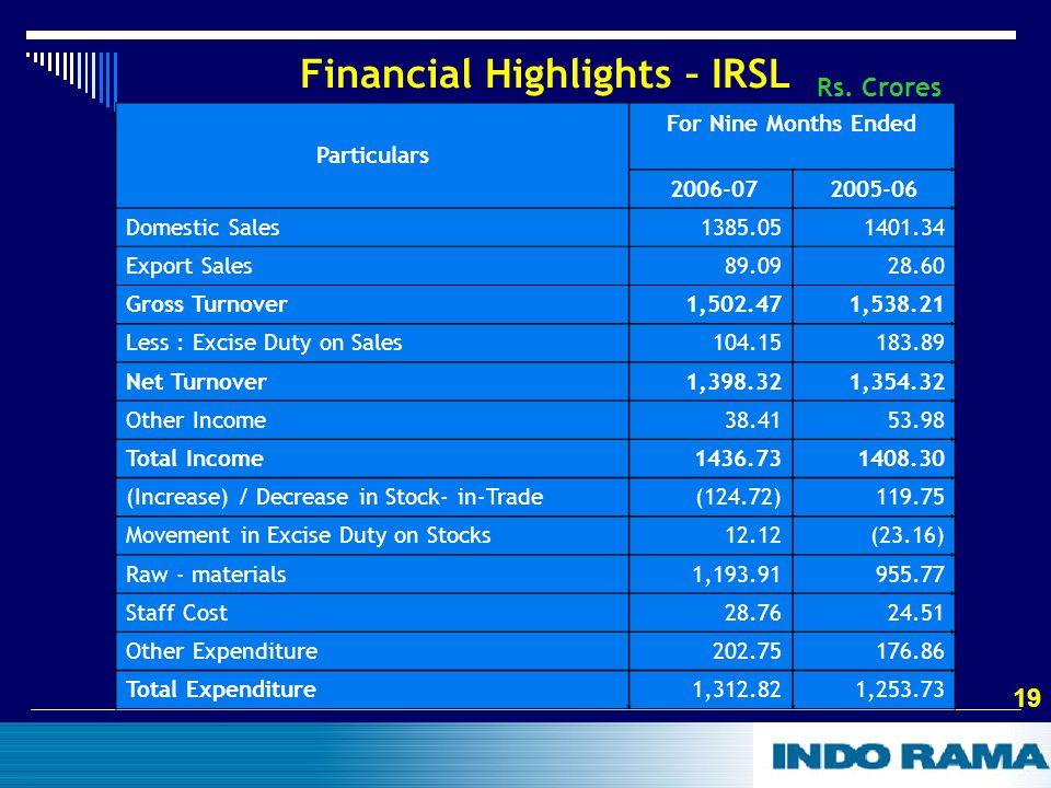19 Financial Highlights – IRSL Rs.