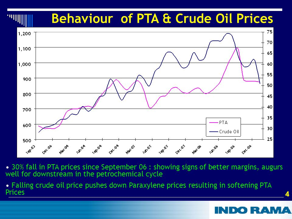 4 4 Behaviour of PTA & Crude Oil Prices 30% fall in PTA prices since September 06 : showing signs of better margins, augurs well for downstream in the