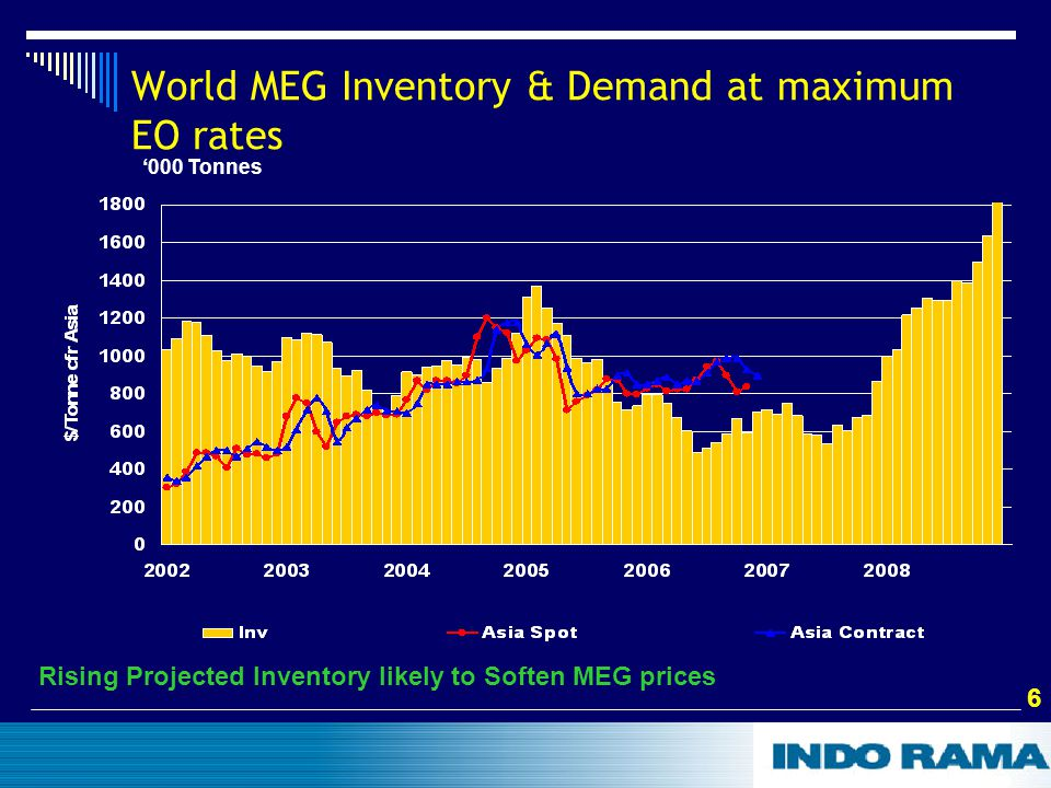 6 6 '000 Tonnes World MEG Inventory & Demand at maximum EO rates Rising Projected Inventory likely to Soften MEG prices