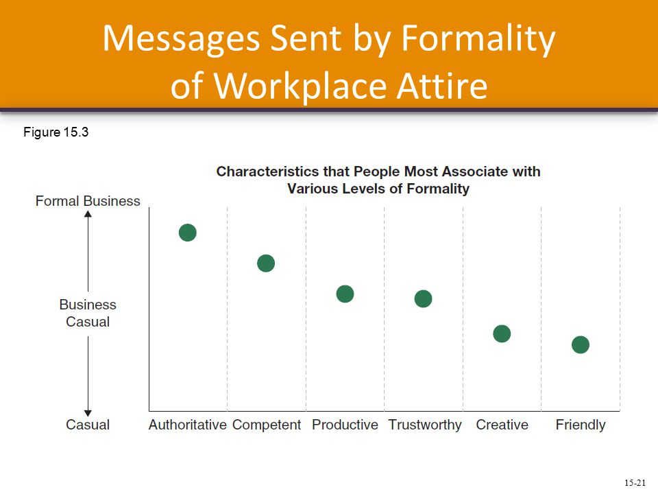 15-21 Messages Sent by Formality of Workplace Attire Figure 15.3