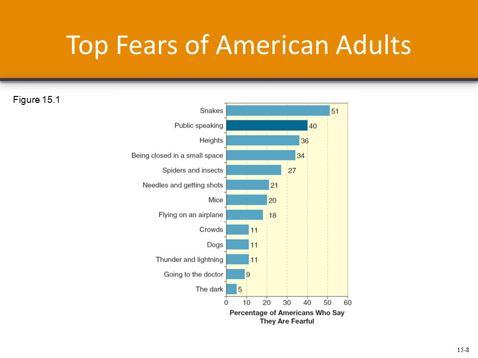 15-8 Top Fears of American Adults Figure 15.1