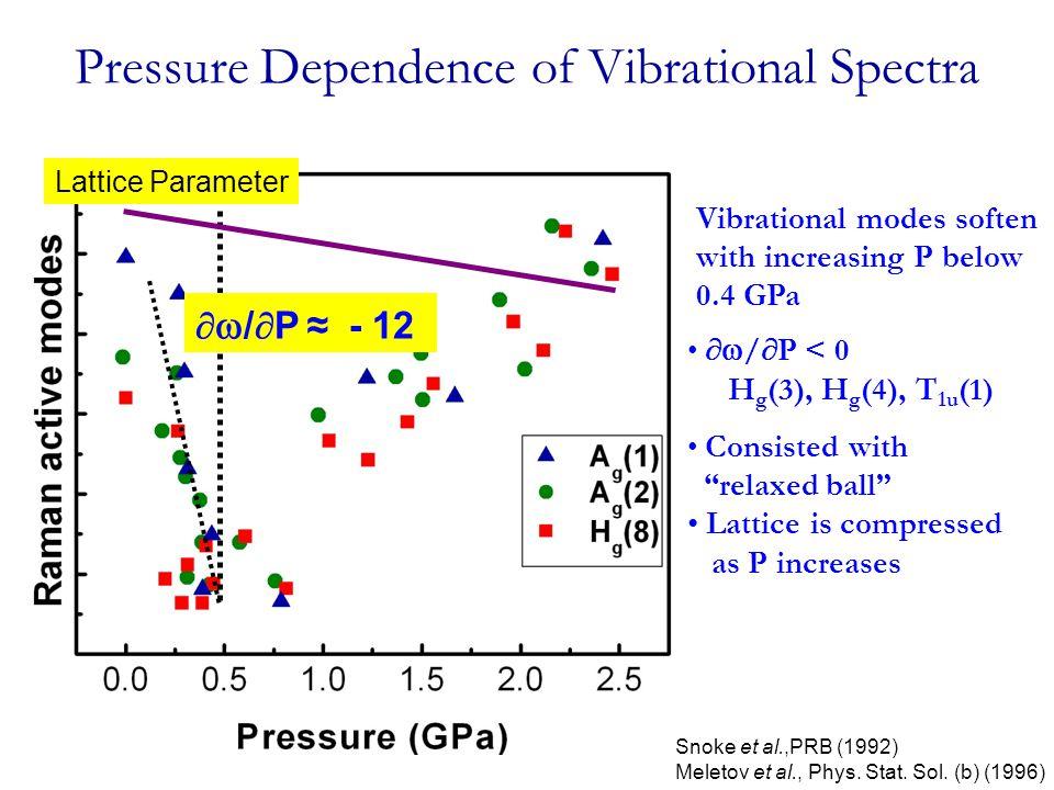 Pressure Dependence of Vibrational Spectra Vibrational modes soften with increasing P below 0.4 GPa Snoke et al.,PRB (1992) Meletov et al., Phys. Stat