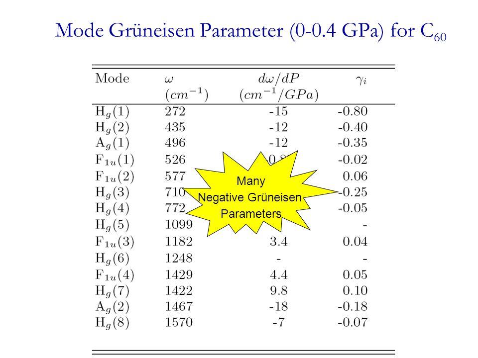 Mode Grüneisen Parameter (0-0.4 GPa) for C 60 NegativeGrüneisen Parameters Many