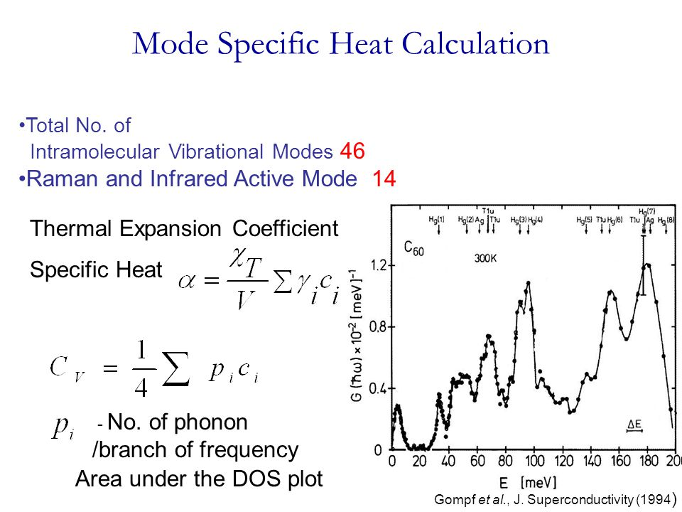 Mode Specific Heat Calculation Gompf et al., J. Superconductivity (1994 ) Thermal Expansion Coefficient Specific Heat - No. of phonon /branch of frequ