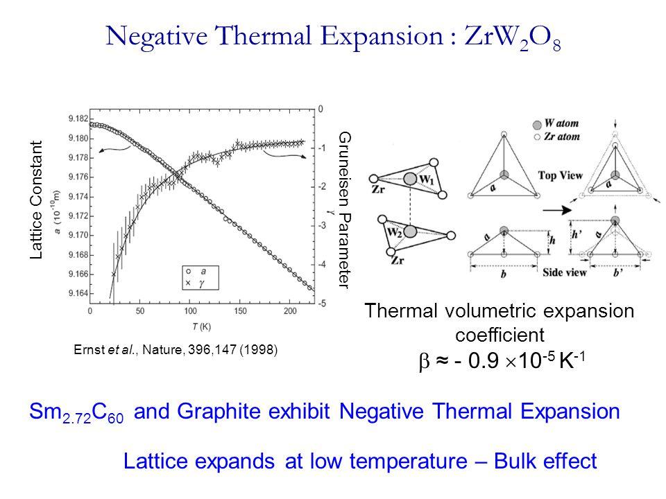 Negative Thermal Expansion : ZrW 2 O 8 Ernst et al., Nature, 396,147 (1998) Lattice Constant Gruneisen Parameter Thermal volumetric expansion coeffici