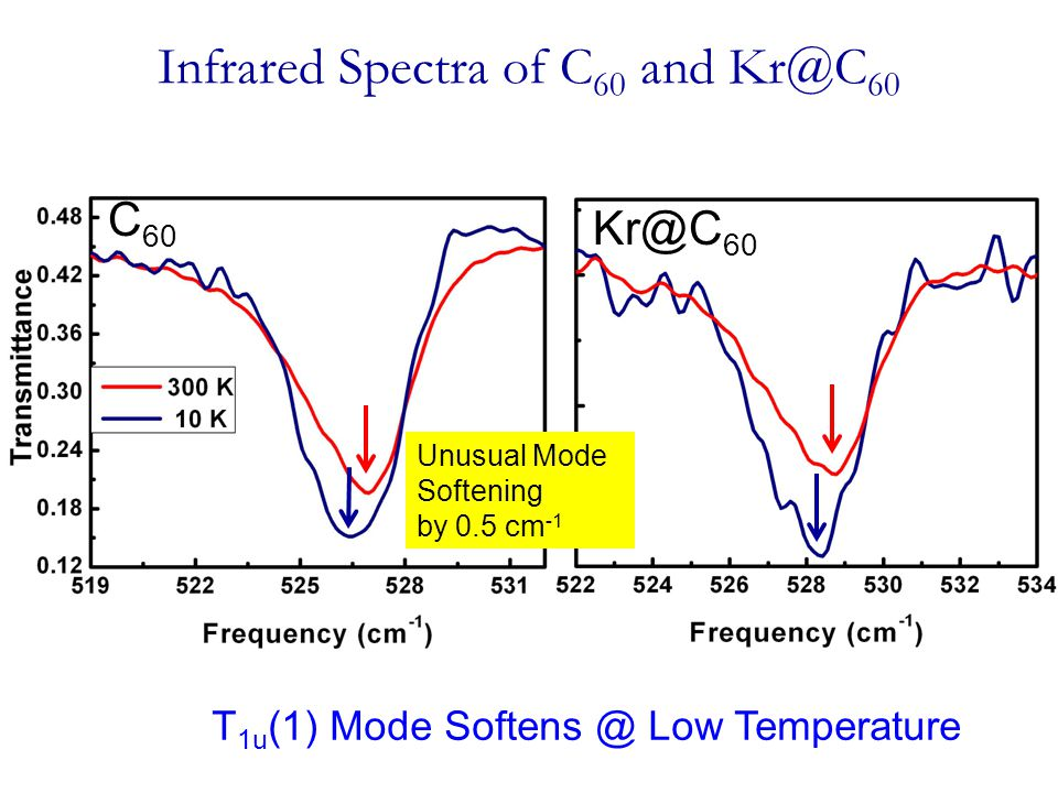 Infrared Spectra of C 60 and Kr@C 60 C 60 T 1u (1) Mode Softens @ Low Temperature Unusual Mode Softening by 0.5 cm -1 Kr@C 60