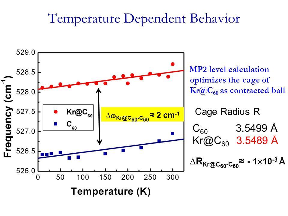 Temperature Dependent Behavior MP2 level calculation optimizes the cage of Kr@C 60 as contracted ball C 60 3.5499 Å Kr@C 60 3.5489 Å Cage Radius R ∆R