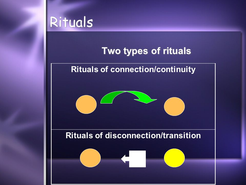 Rituals Two types of rituals Rituals of connection/continuity Rituals of disconnection/transition