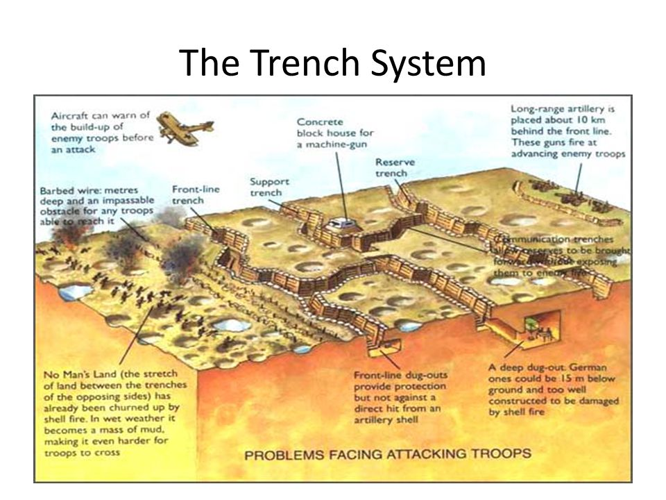 The Trench System
