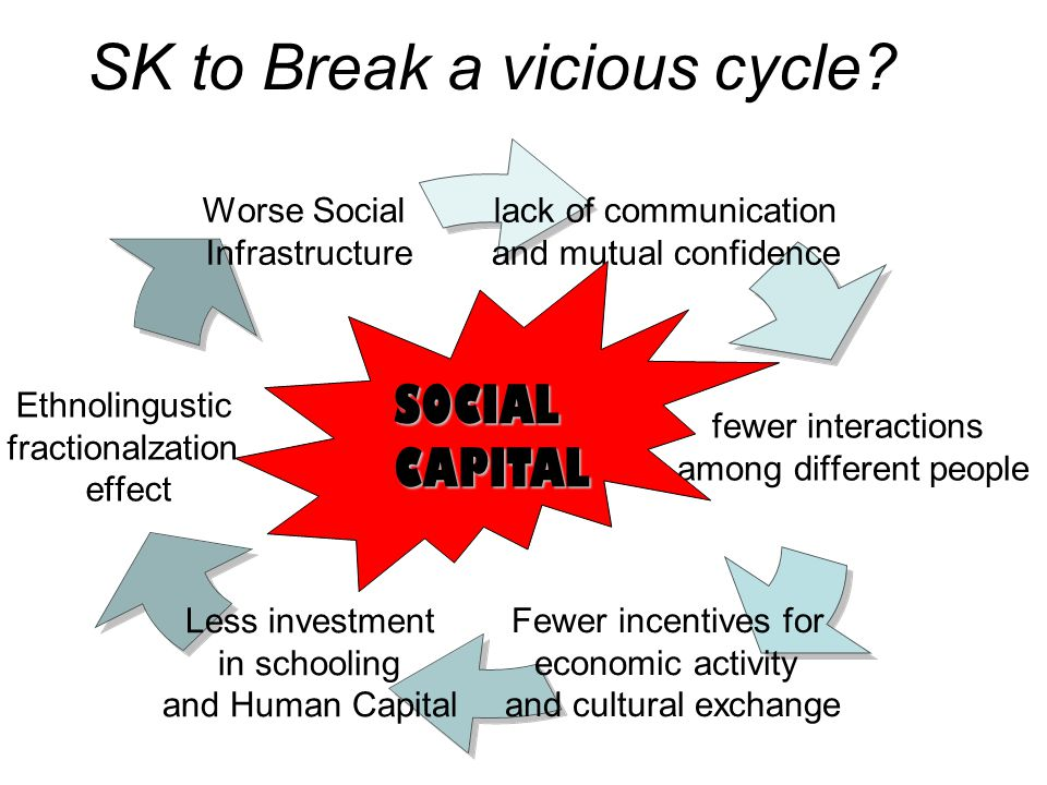 SK to Break a vicious cycle.