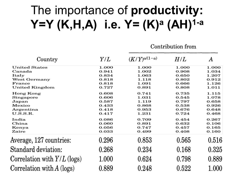 Productivity and output per worker source: Hall and Jones