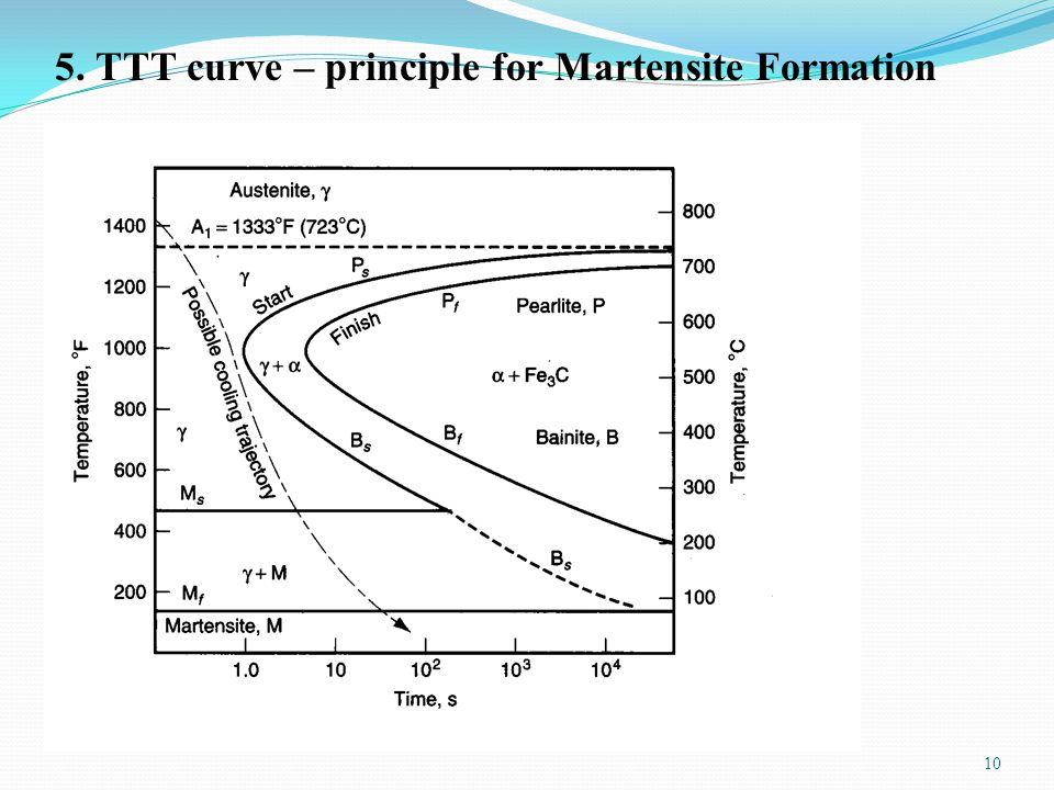10 5. TTT curve – principle for Martensite Formation