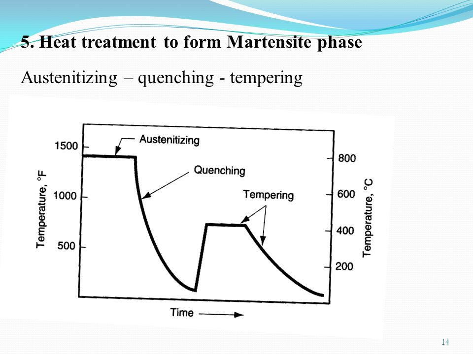 14 5. Heat treatment to form Martensite phase Austenitizing – quenching - tempering