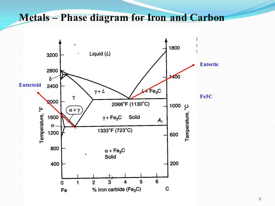 Handouts 29 Metals – Phase diagram for Iron and Carbon Fe3C Eutectic Eutectoid