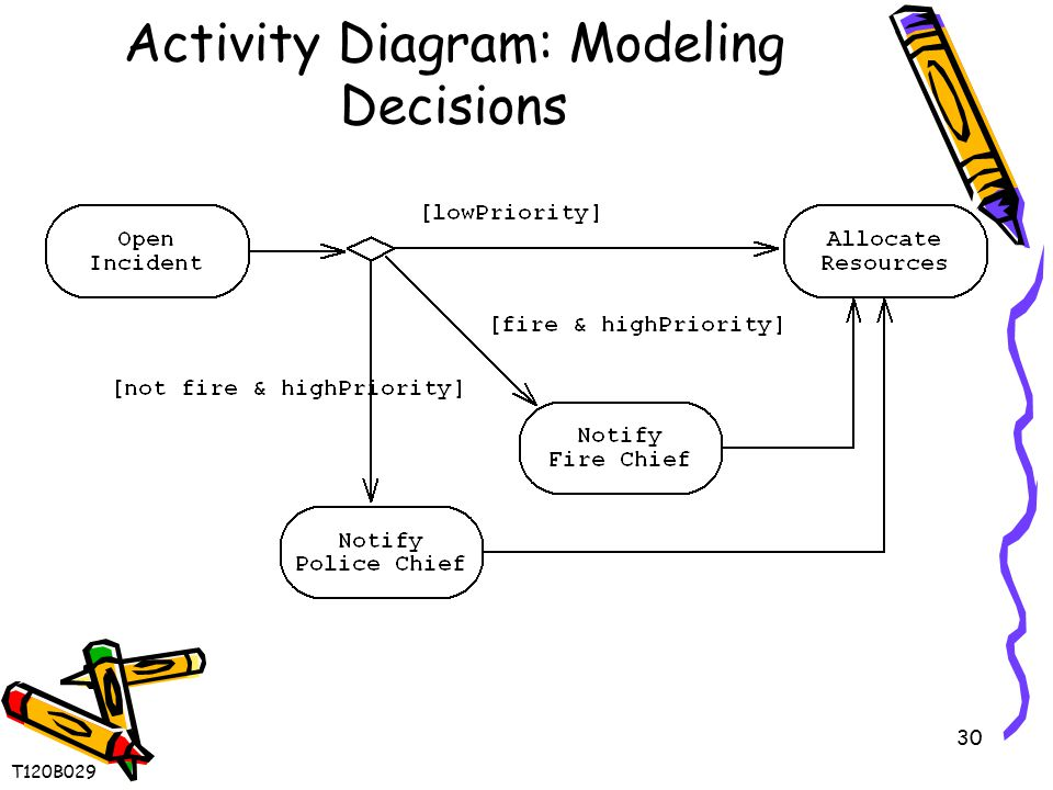 30 Activity Diagram: Modeling Decisions T120B029