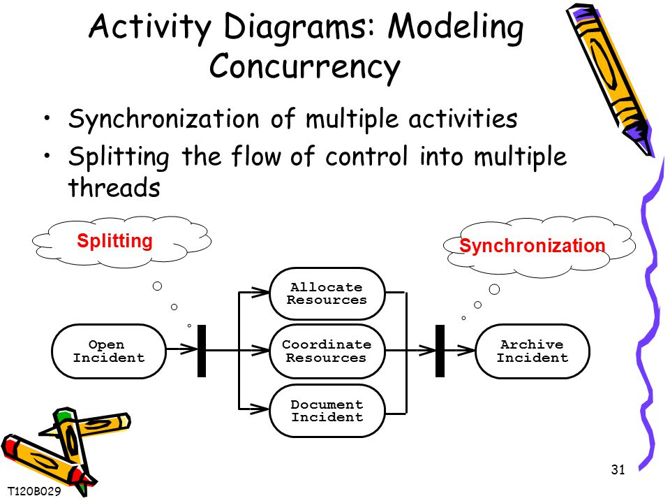 31 Activity Diagrams: Modeling Concurrency Synchronization of multiple activities Splitting the flow of control into multiple threads Synchronization