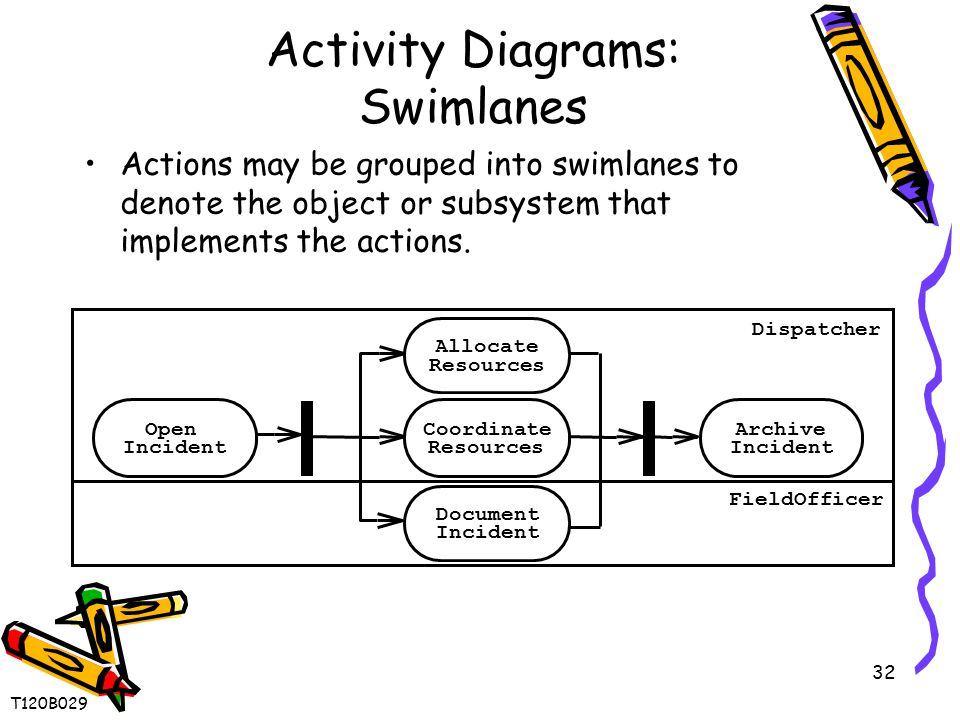 32 Activity Diagrams: Swimlanes Actions may be grouped into swimlanes to denote the object or subsystem that implements the actions. Archive Incident